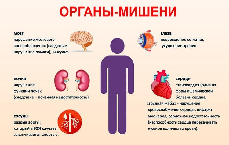 Органы-мишени при гипертоническом кризе