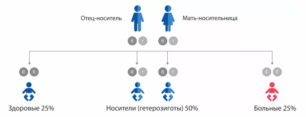 Вероятность муковисцидоза у новорожденных