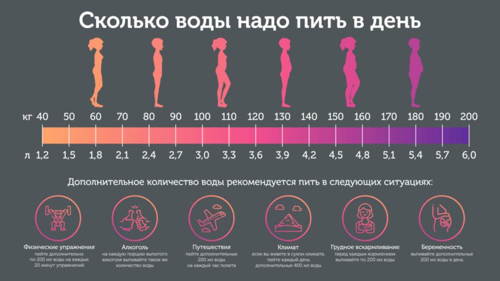 Сколько воды нужно выпивать ежедневно