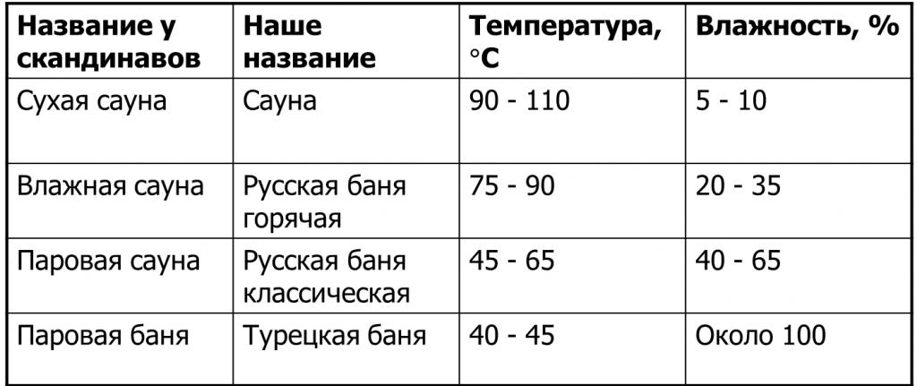 Температура в различных банях