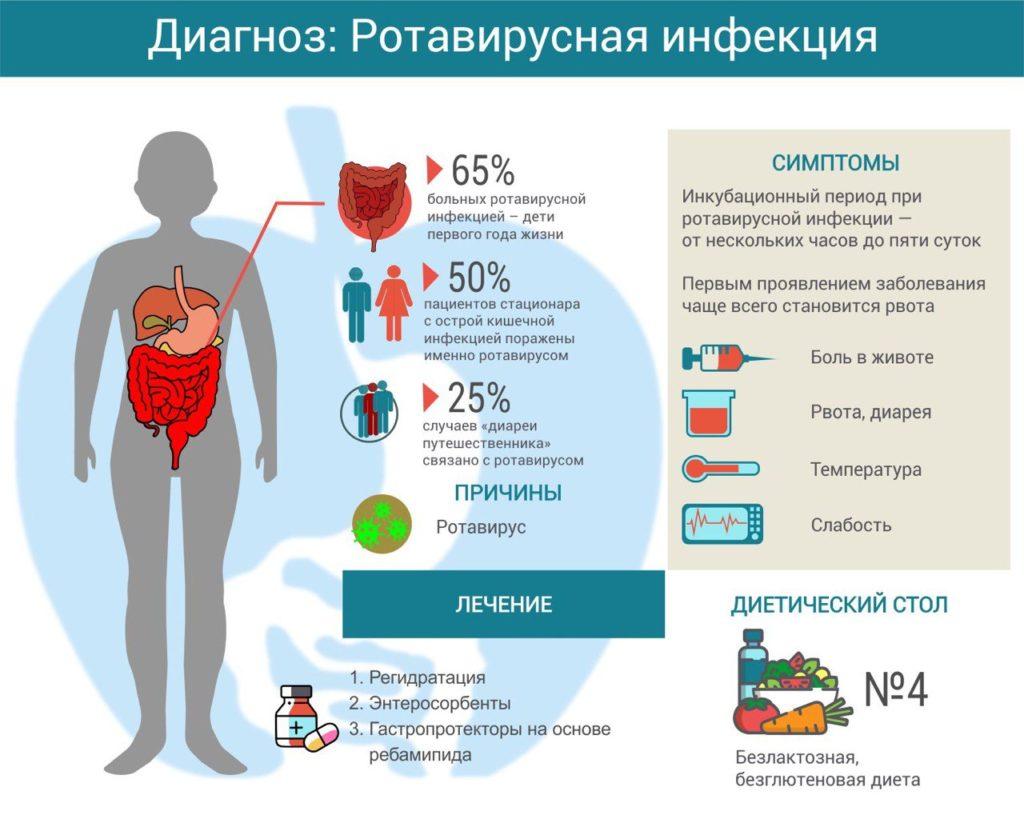 Ротавирусная инфекция