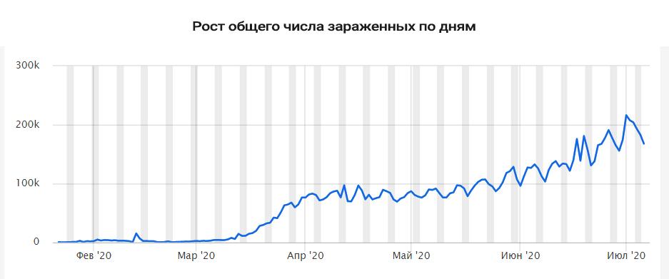 График роста количества зараженных