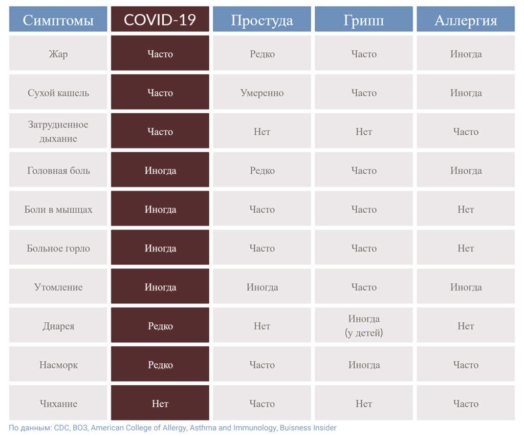 Симптомы гриппа и коронавируса