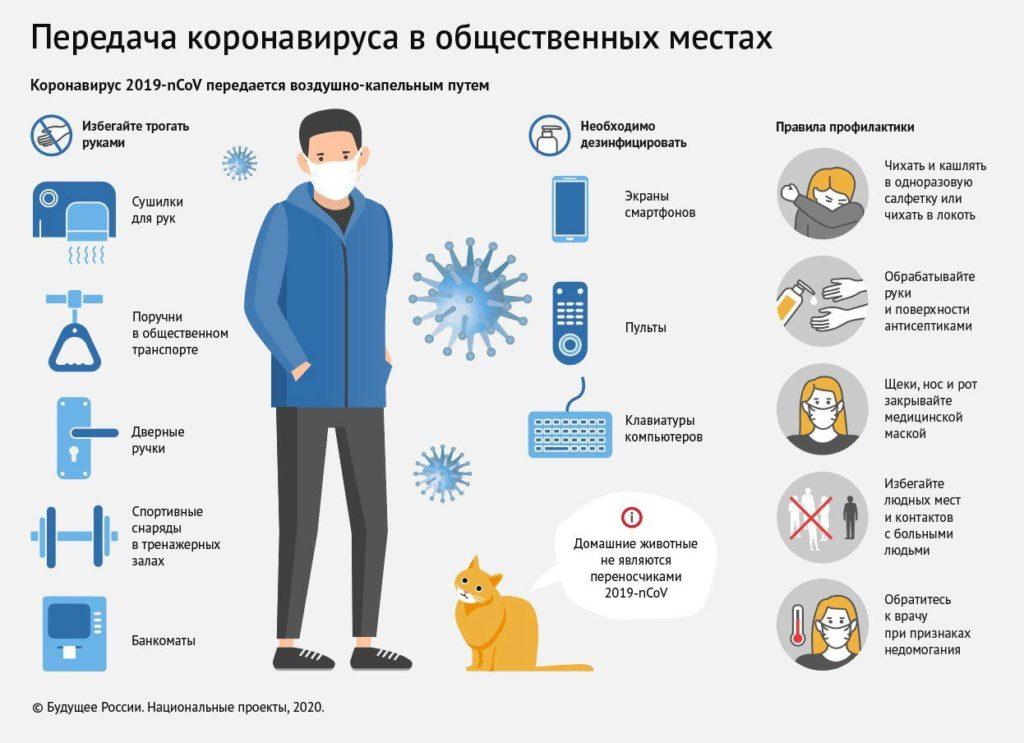 Пути передачи коронавируса