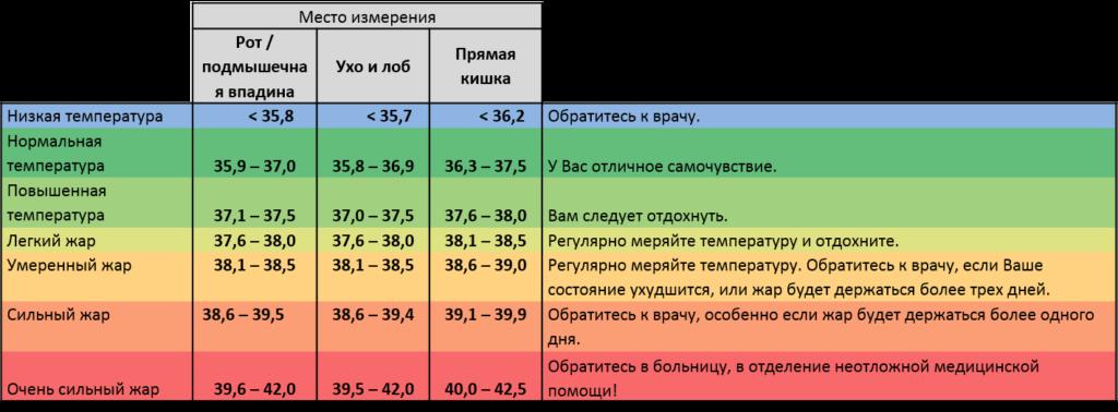 Важная информация о температуре