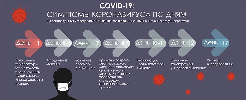 Течение коронавируса