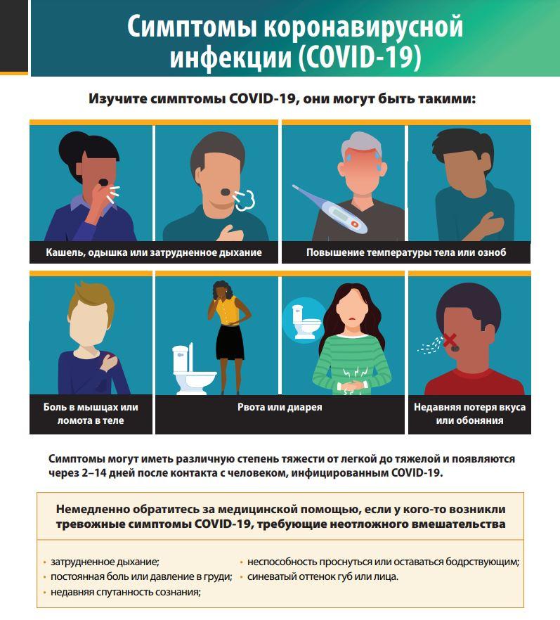 Симптомы Ковид-19