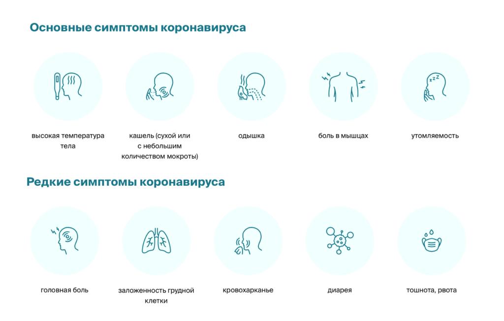 Симптомы коронавируса