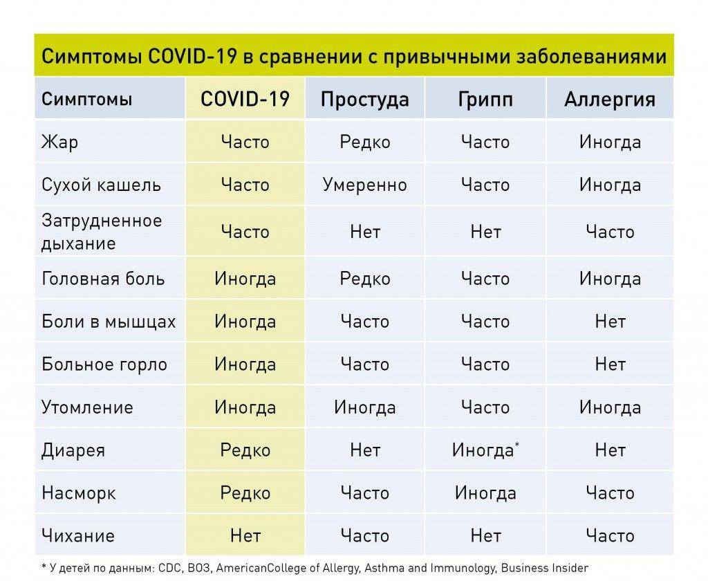 Как отличить Covid-19 от других заболеваний
