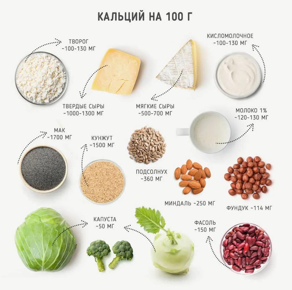 Содержание кальция в различных продуктах