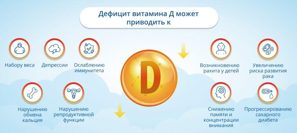 Последствия дефицита витамина D
